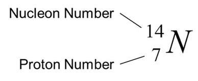 Proton Number And Nucleon Number The Composition Of The Nucleus Spm Physics Form 4 Form 5