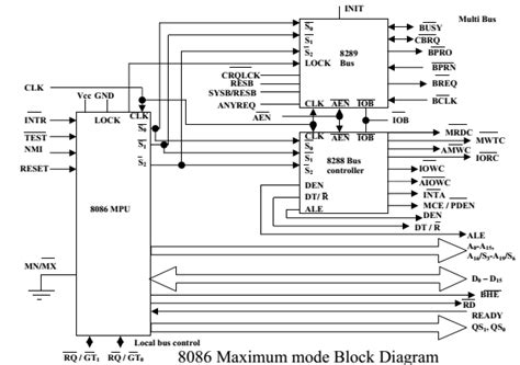 block diagram of 8086 8086 microprocessor signals part 4 187 examradar