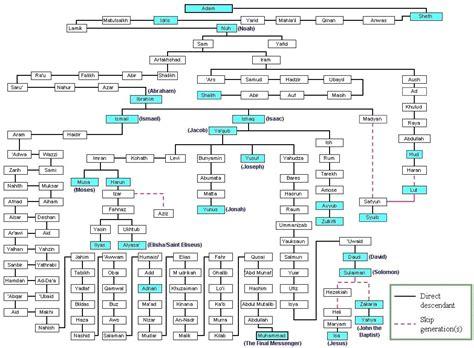 printable family tree of jesus printable bible genealoy chart do believe that prophet