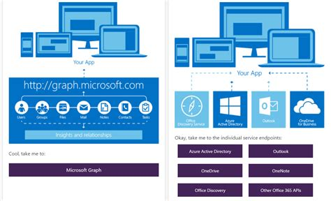 Office 365 Graph Api Office365api Is The Apis Of Office365 Rest Api Available
