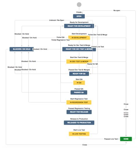 jira agile workflow why jira is best for managing tasks on larger projects