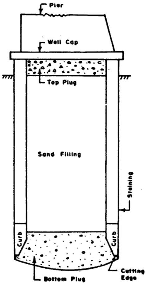 design criteria of well foundation deep foundations well foundations or caissons