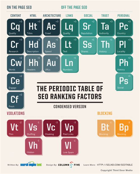 Seo Explanation 2 by Periodic Table Of Seo