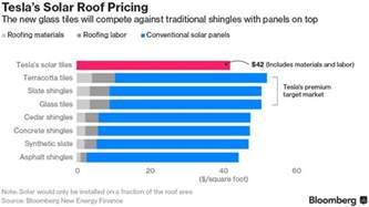House Warming Presents by Tesla S Solar Roof Are Cheaper Than Anything You Can Find
