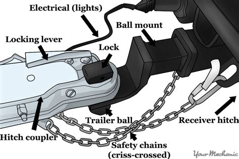 trailer coupler parts diagram how to properly tow a vehicle yourmechanic advice