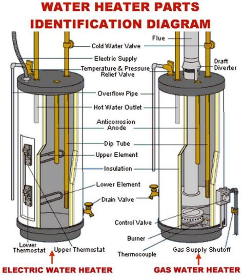 two water heaters plumbing diagram water heater gas and electric parts identification