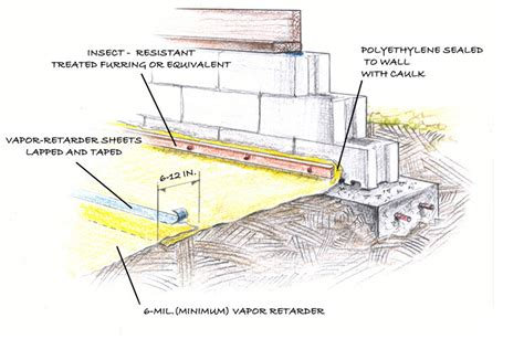 Exterior Home Design Help by Concrete Slab Over Polyethylene Building America