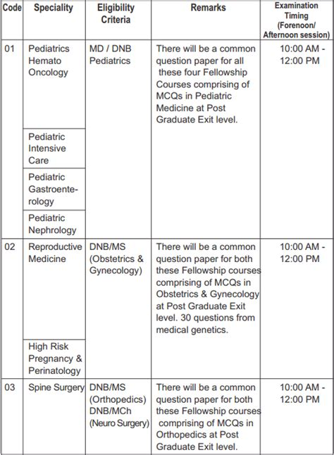 pattern of entry test nbe fet 2017 fellowship entrance test