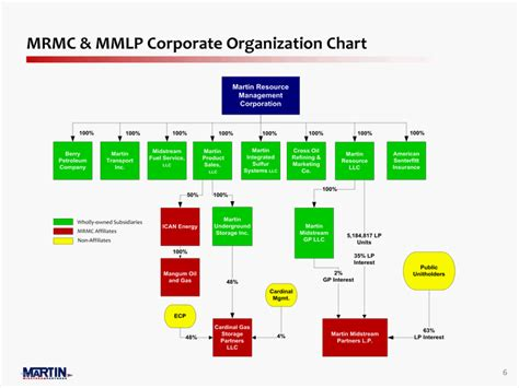 the three barons the organizational chart of the kennedy assassination books mrmc mmlp corporate organization chart6