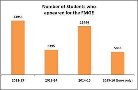 Number Of Mba Graduates Per Year In India by Only 19 Indian Graduates With Foreign Degrees Are