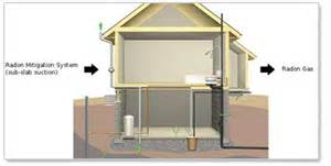 Floor Plans For New Homes diy or professional testing for radon exposure in your