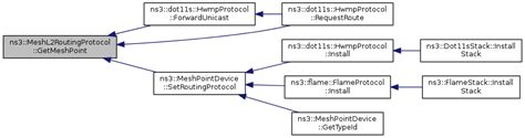 ns3 routing tutorial ns 3 ns3 meshl2routingprotocol class reference