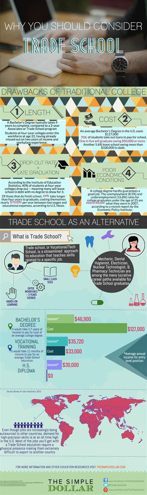 Why You Should Consider Trade School Instead of College