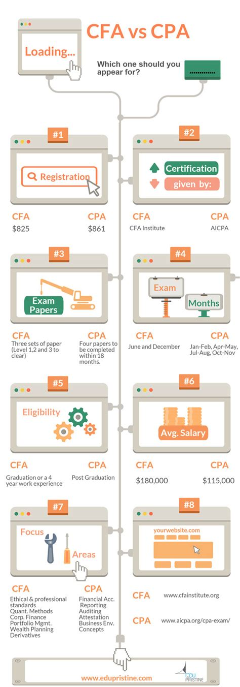 Cma Cpa Cfa Mba by Cfa Vs Cpa Is Not A Tough Decision Anymore Analyse For