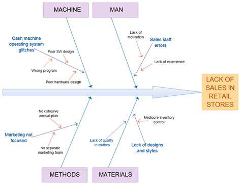 retail layout problem understanding the ishikawa diagram