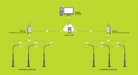 Future Intelligence Ltd.   FINT, IoT, Smart City, Wireless