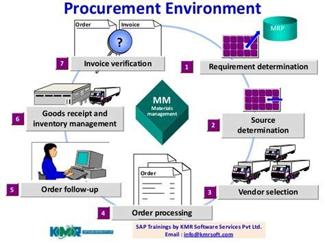 sap material management sap materials management overview