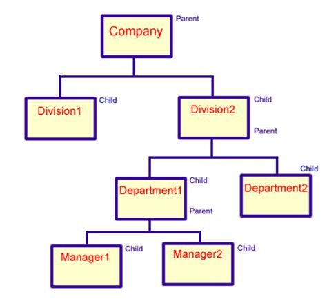 hierarchical database model diagram diagram of hierarchical database model gallery how to