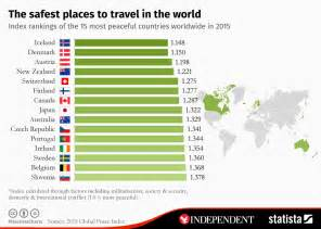 Happiest States To Live In chart the safest places to travel in the world statista