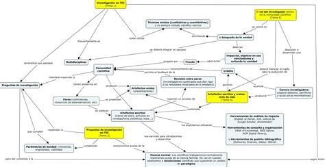 preguntas cientificas de la filosofia mapa conceptual asignatura min v5 cmap