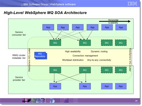 mq architecture diagram cluster computing websphere mq clustering stack overflow