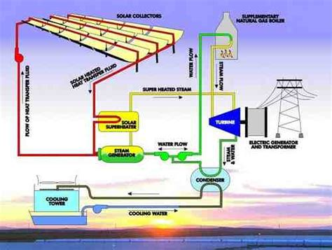 discuss the working of thermal power plant also draw its layout energy saving working principle of solar power plant details