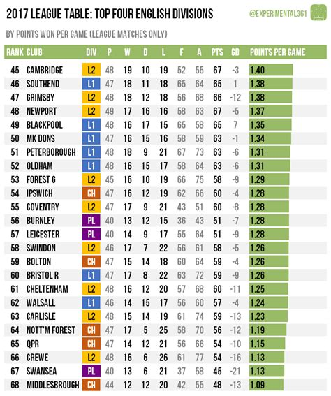 premier league table site