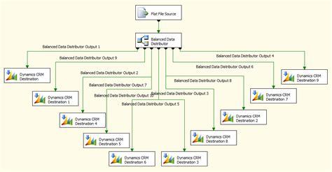 crm data flow diagram daniel cai s improve crm data load performance by
