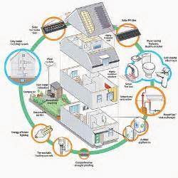 Energy Saving House Plans energy saving tips energy efficient home tips