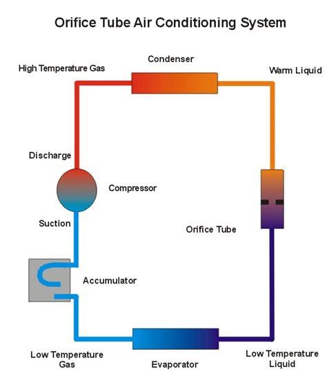 image gallery hvac compressor troubleshooting
