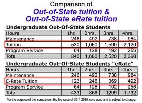 tennessee state tuition room and board out of state e rate