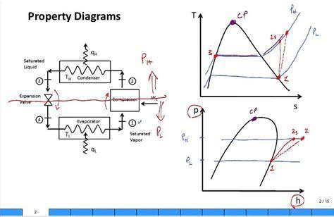refrigeration cycle ts diagram property diagrams ts and ph for refrigeration 2