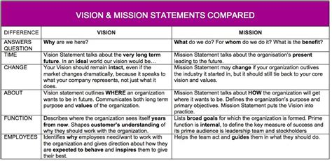 templates for vision and mission statements vision mission statement template images