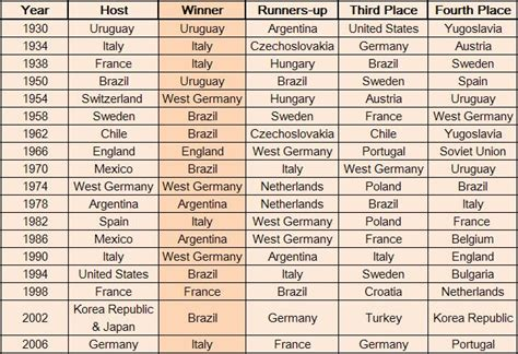 list of world cup list of world cup winners world cup 2014