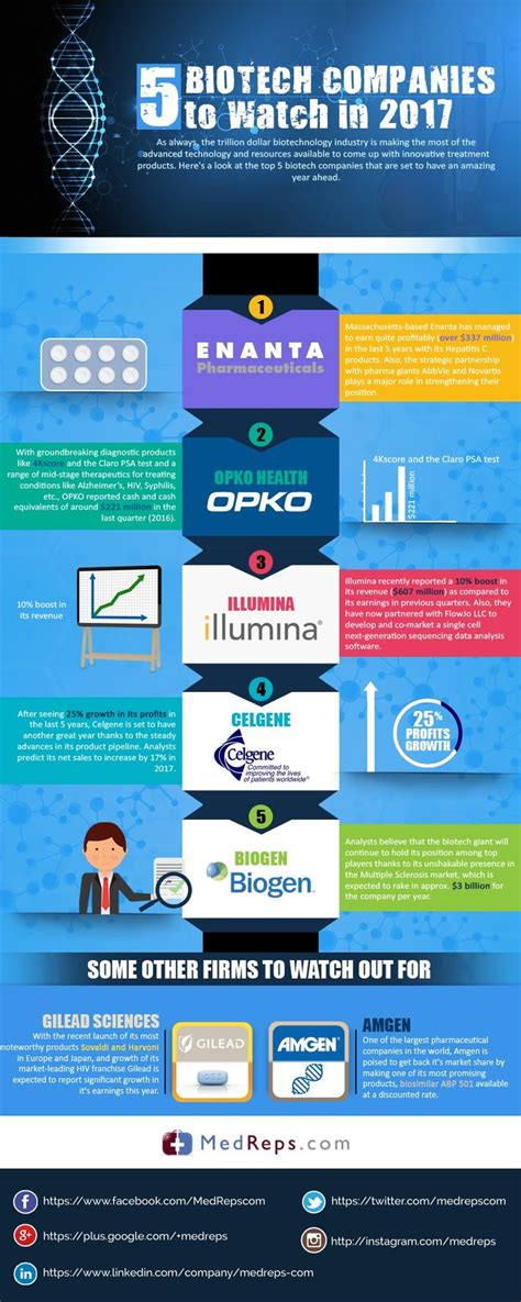 Illumina Mba Internship by 17 Best Images About Search Infographics On
