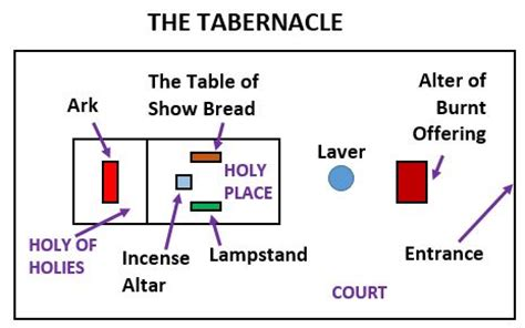 diagram of tabernacle in exodus what is the tabernacle in the wilderness carm org