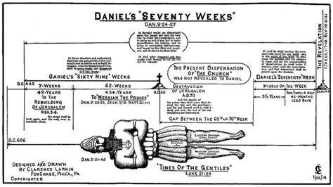 Seventy Weeks daniel 70 weeks timeline chart car interior design