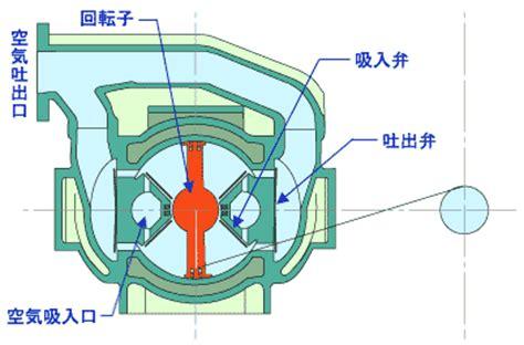 swing compressor aerodynamic machinery factory equipment product