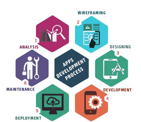 mobile application development services mobile app development services android mobile app