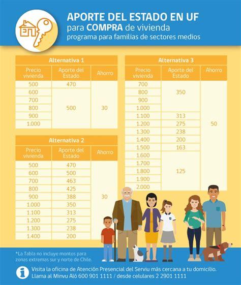 valor de subsidio 2016 subsidio habitacional 191 a qu 233 tipos de vivienda se puede