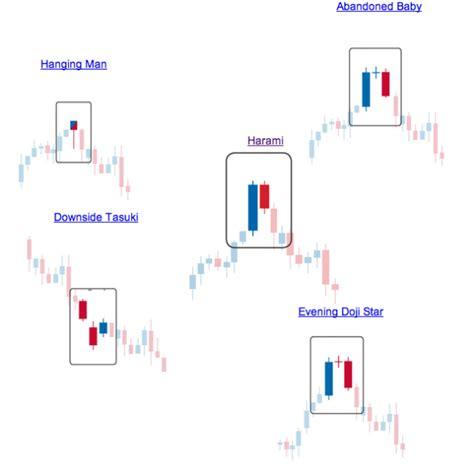 candlestick pattern names understanding japanese candlestick patterns