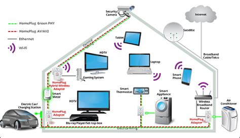 smart home network design how to design a smart home home design