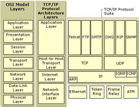 network and protocol architectures for future satellite systems foundations and trends r in networking books embedded systems tcp ip protocol architecture