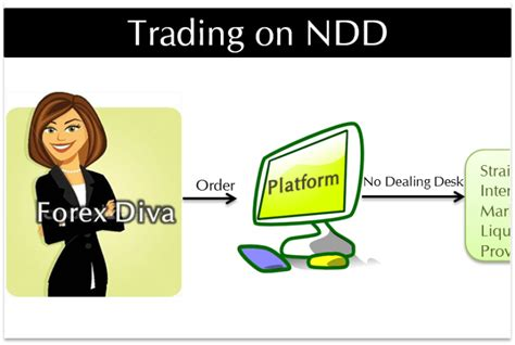No Dealing Desk Forex Brokers by Usd Cad Reached Our Bearish Target Invest Guide Invest