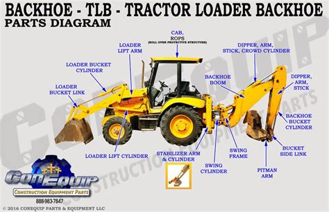 image result  backhoe loader diagram construction equipment backhoe loader