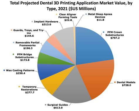 the 3d printing handbook technologies design and applications books smartech publishing revenues from 3d printing in