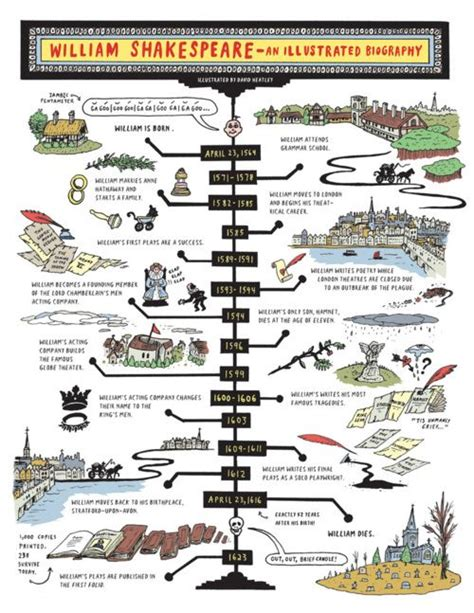 william shakespeare biography in infographic a visual biography of william shakespeare nifty