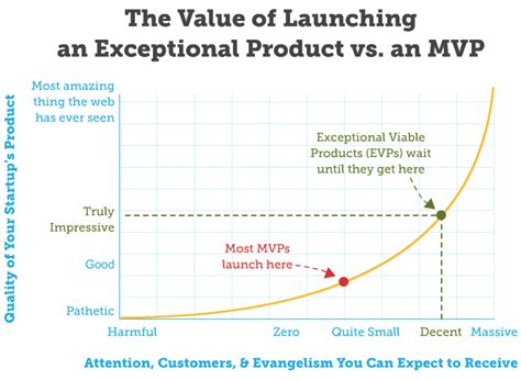 Building Minimum Viable Products At Spotify Minimum Viable Product Template