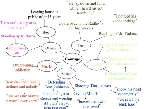 to kill a mockingbird themes mind map haydengdci licensed for non commercial use only to