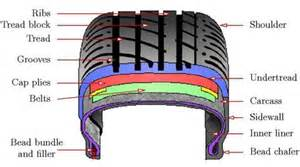 Car Tyre Quote Uk Low Cost Tyres Range With Price Promise Guarantee